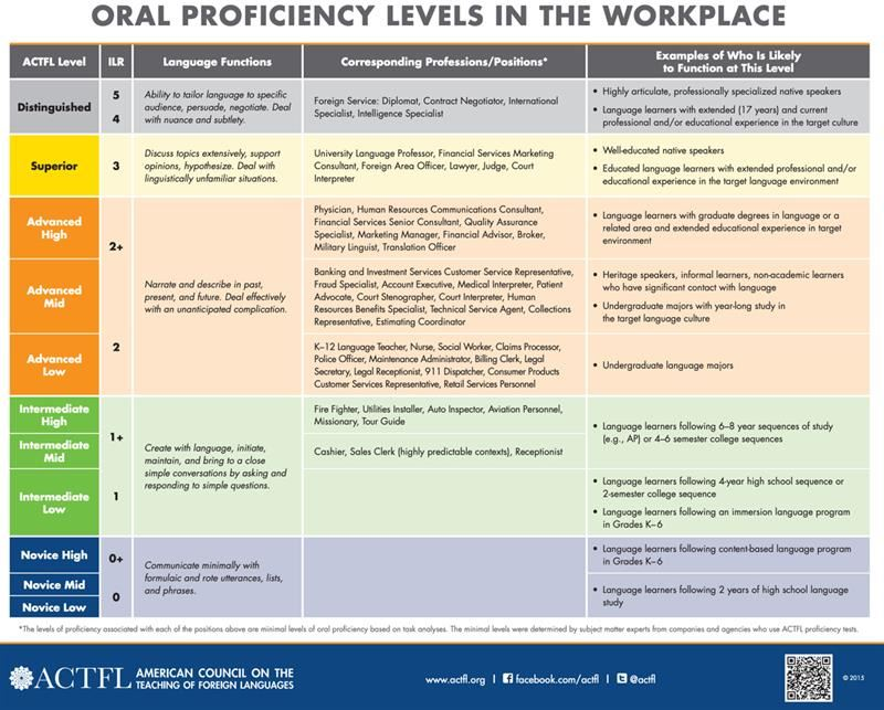 Oral Proficiency levels in the workplace poster