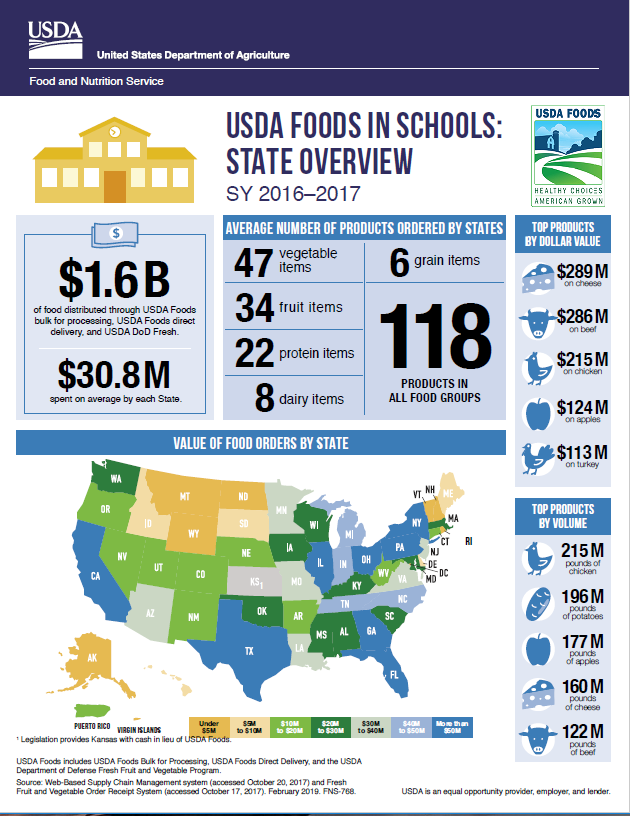 USDA Foods in School By State