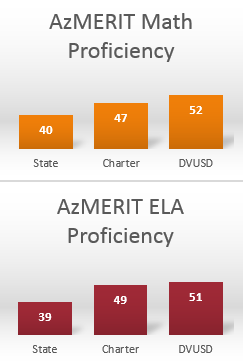 Chart of AzMERIT Math and ELA