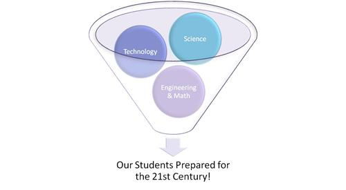 Science, technology, engineering, and math prepares students for the 21st Century