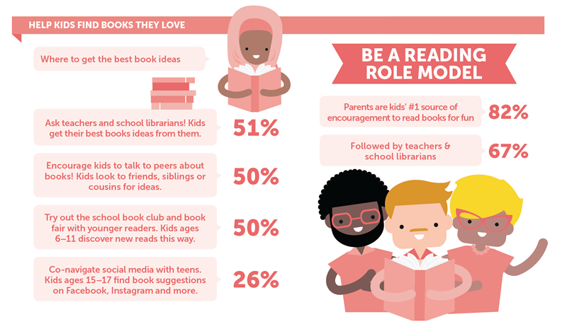 Be a reading role model