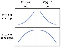 Baldwin, Julie / Unit 3: Curve Sketching
