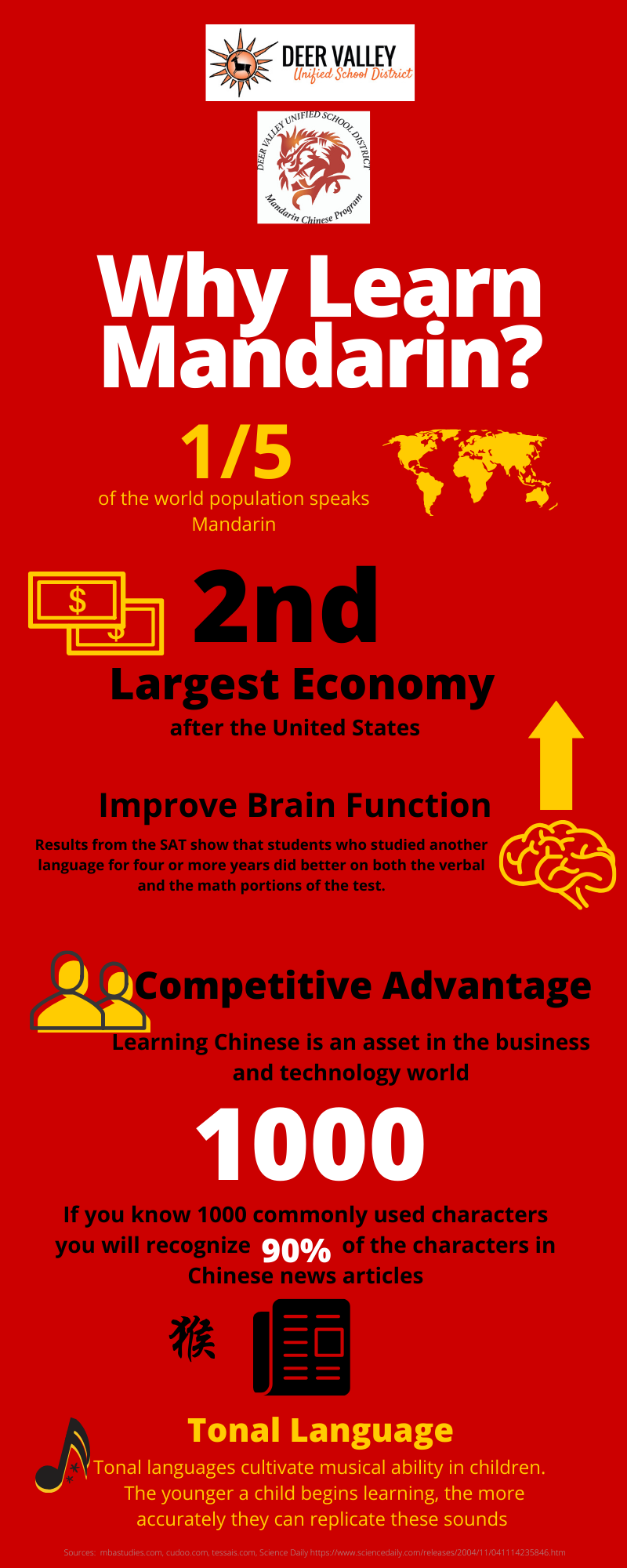 Why Learn Mandarin infographic