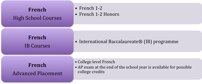 French High School Courses