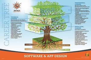 Software & App Career Tree