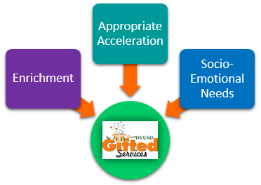 Gifted Services / Gifted Services Mission, Vision, & Core Values