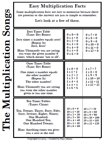 Multiplication facts chart blank 0 12 blank chart for 12 x table song